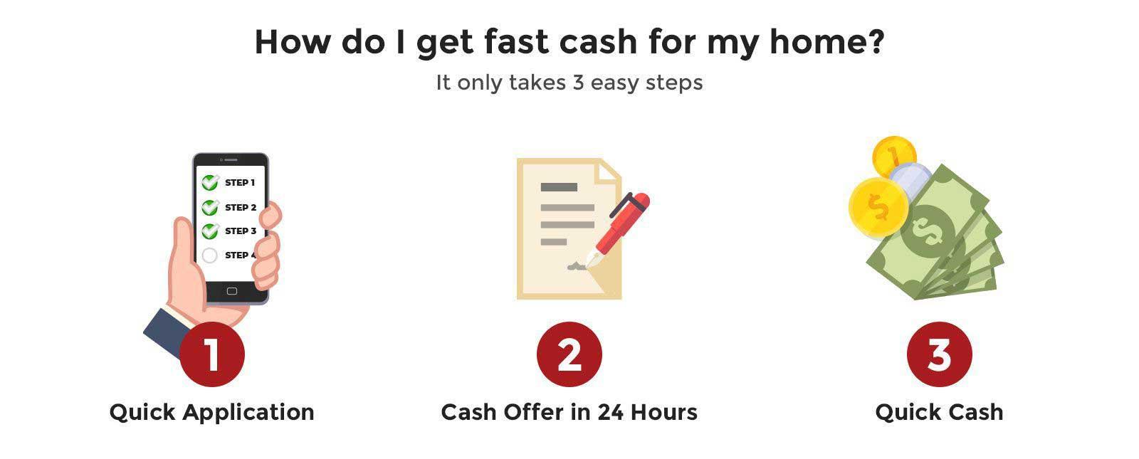 Cash Home Buyers Dallas, TX - OutFactors